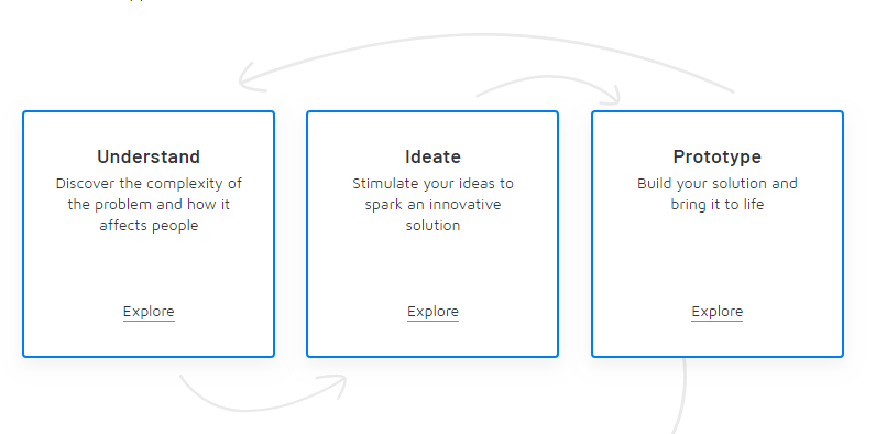 Three phases of design thinking used in Pactful: understand, ideate and prototype