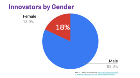 Pie chart showing innovators by gender. Males are 82% and females are 18%.