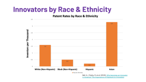 Bar graph showing inventors by race. Asians are 3.3k, whites are 1.6k, blacks are .5k, and Hispanics .2k.